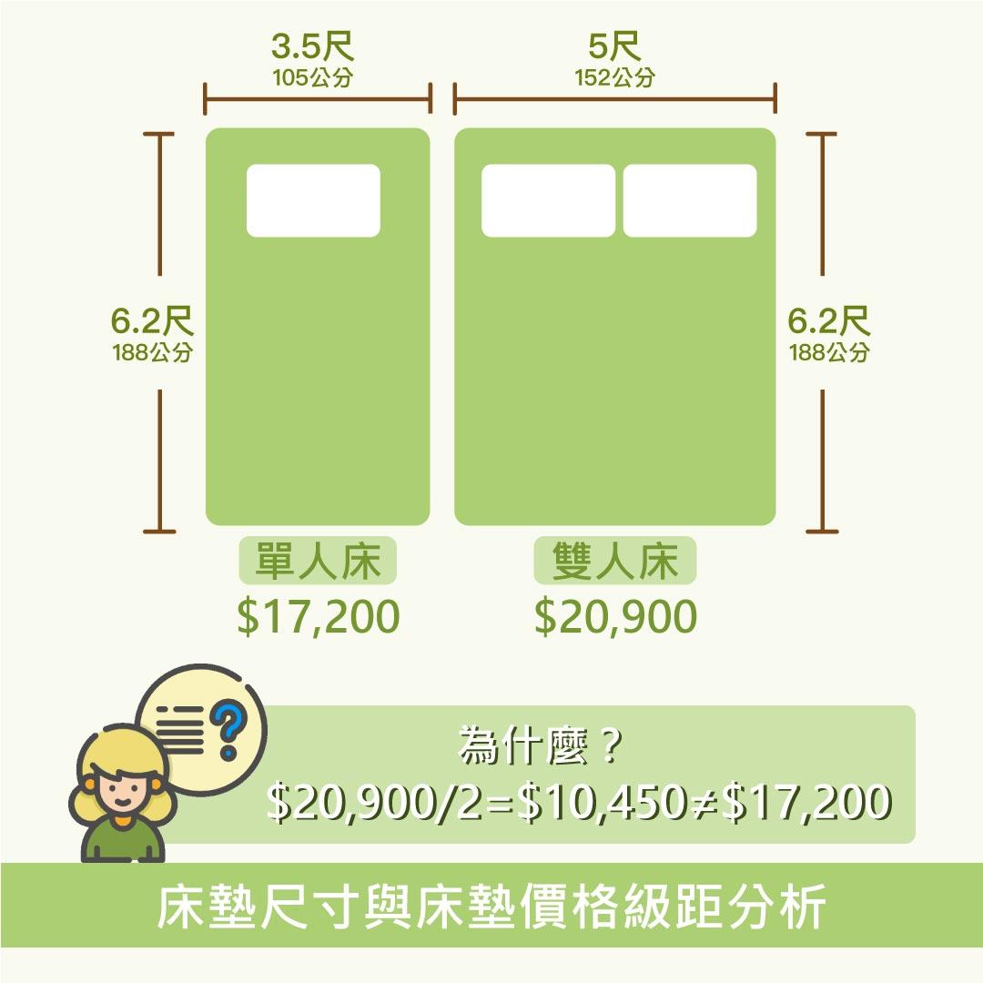 床墊尺寸與床墊價格級距分析