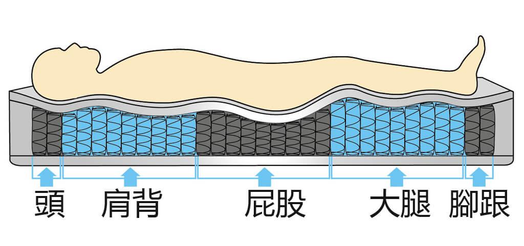段落式獨立筒床墊 人體重量說明