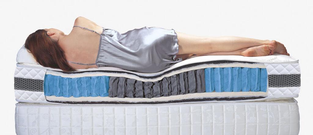 段落式獨立筒床墊 彈簧下陷程度示意圖