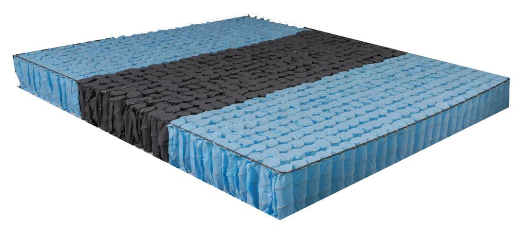 段落式獨立筒床墊 三段式獨立筒床墊
