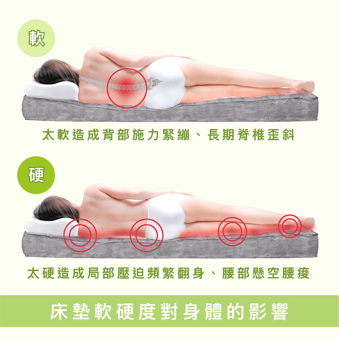 床墊軟硬度對身體的影響