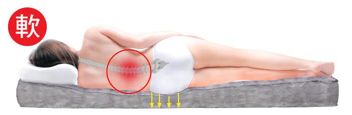 太軟的床對身體的影響