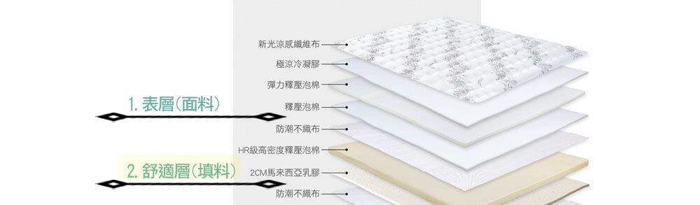 床墊舒適層(填料)