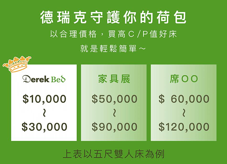 床墊價格比較