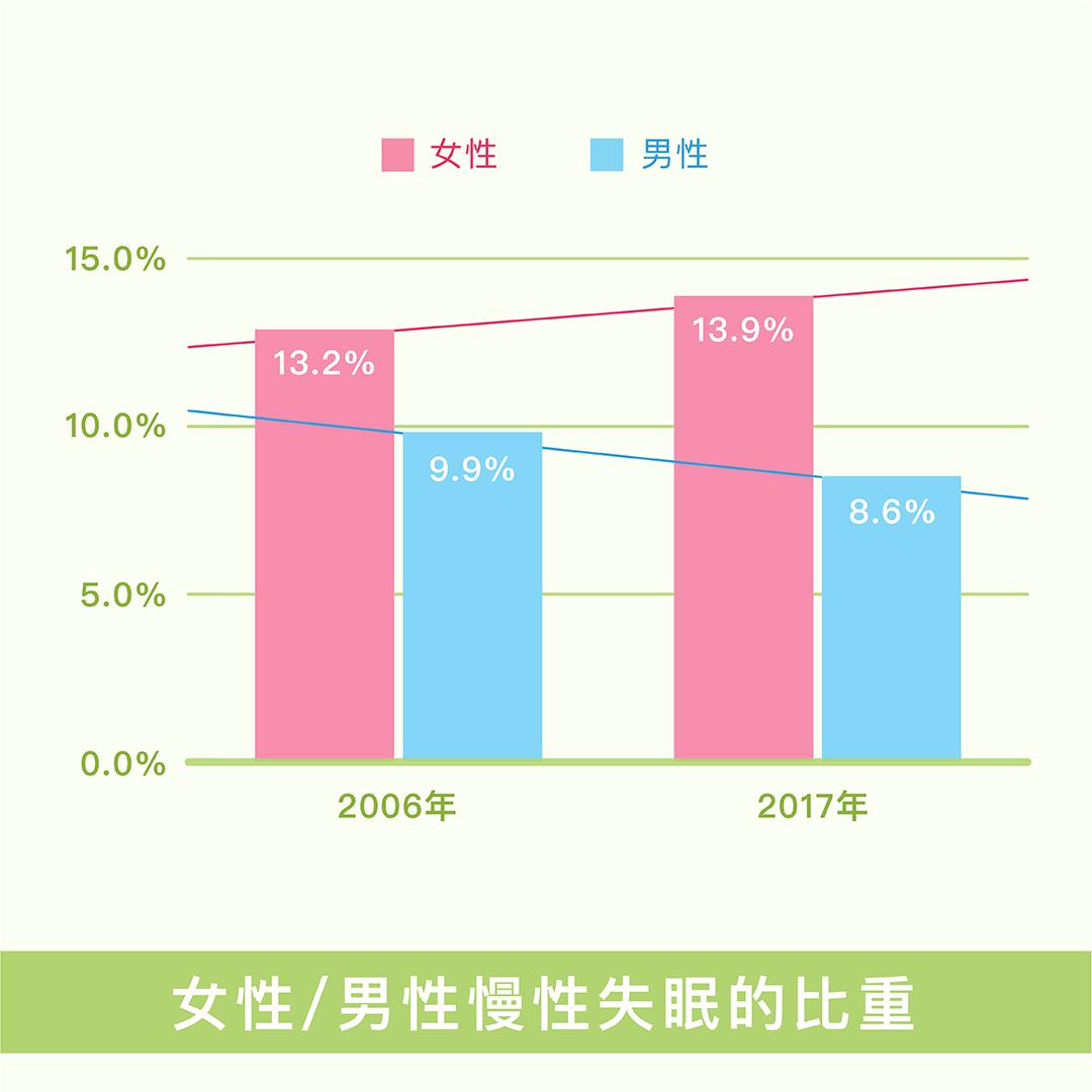 女性/男性慢性失眠的比重
